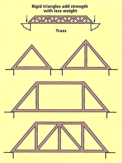 types of trusses