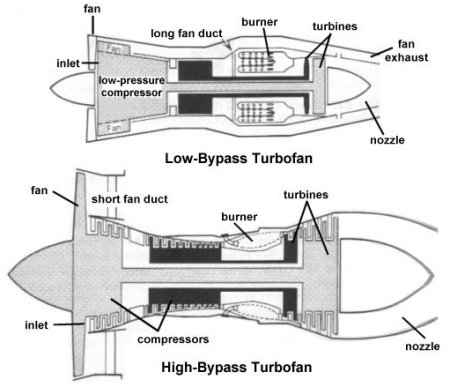 comparison of low-bypass and high-bypass turbofan engines