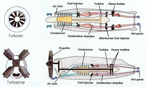 Turbojet and turboprop engines compared