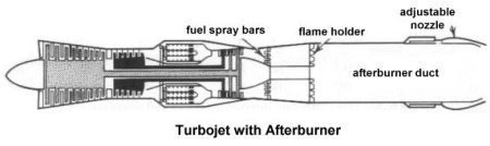 turbojet with afterburner