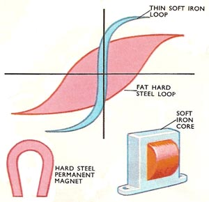 types of hysteresis loop