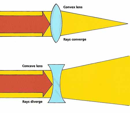 how convex and concave lenses refract light