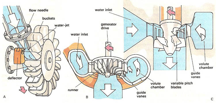 types of water turbine