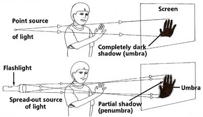 xperimenting with different types of shadow
