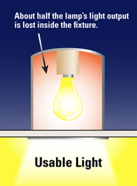 usable light