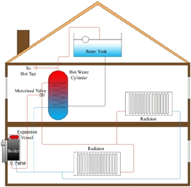 vented sealed central heating system