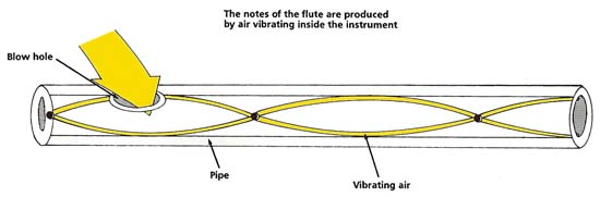 vibrating column of air