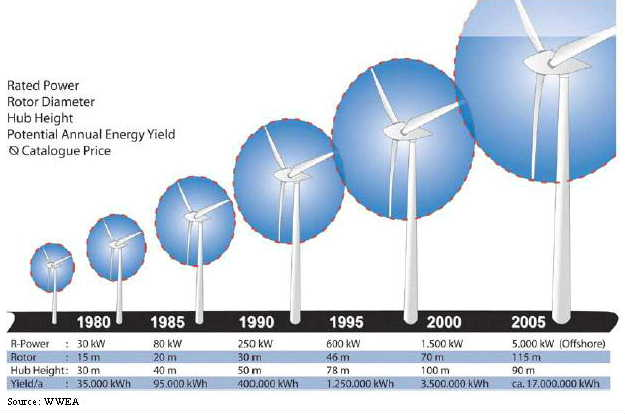 Chart showing growth in demand for large wind turbines