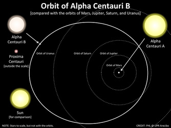 orbit of Alpha Centauri B
