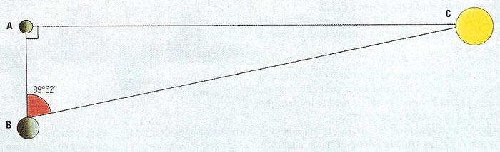 Aristarchus Of Samos C 320 C 250 Bc