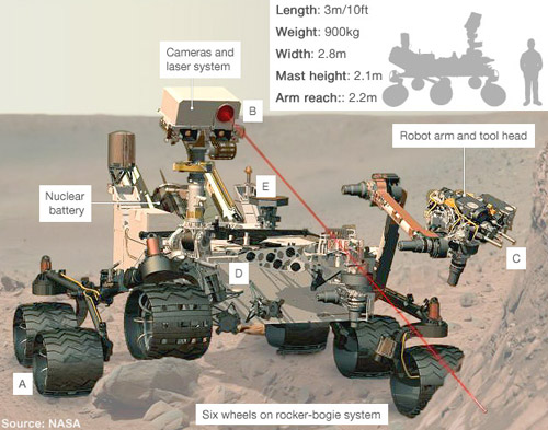 Labeled diagram of Curiosity