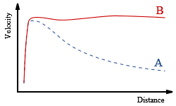 Predicted versus actual rotation curves for a  typical spiral galaxy