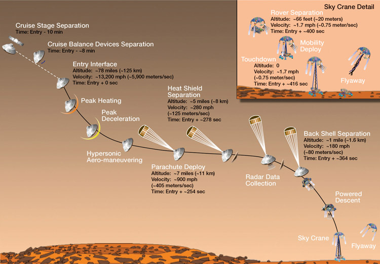 Stages in the descent of Mars Curiosity