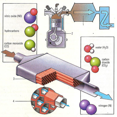 catalytic platinum platcat hub images science learning catalyst converter
