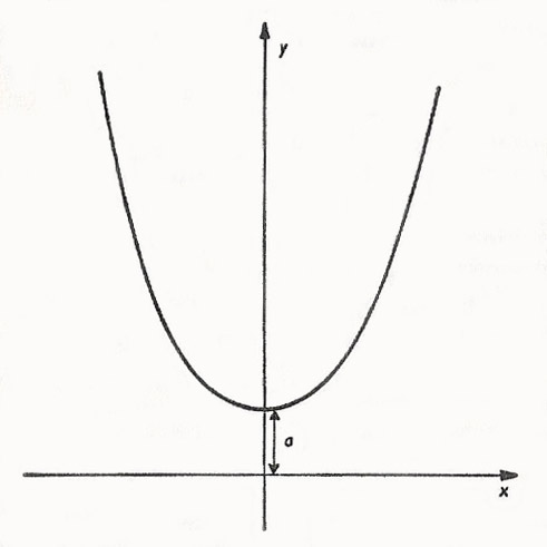 graph of a catenary