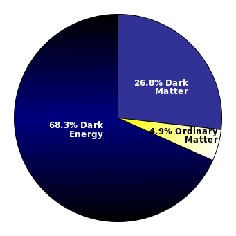 dark energy proportion