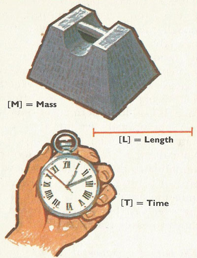 The three dimensions, common to all branches of physics, are mass, length and time.