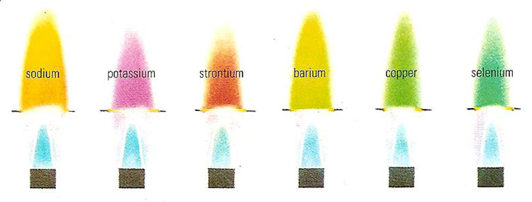 flame test for various elements