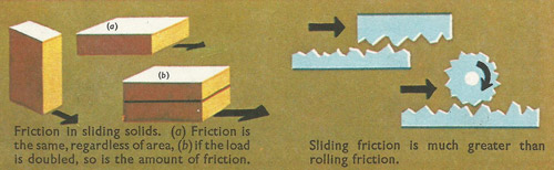 Friction in sliding solids.