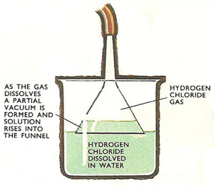 making hydrochloric acid