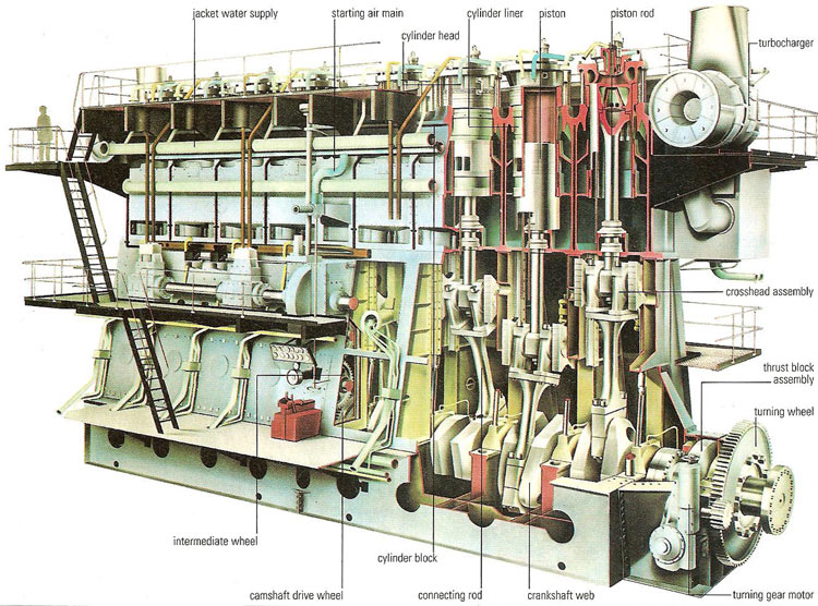 Image result for what is 2 stroke marine diesel engine