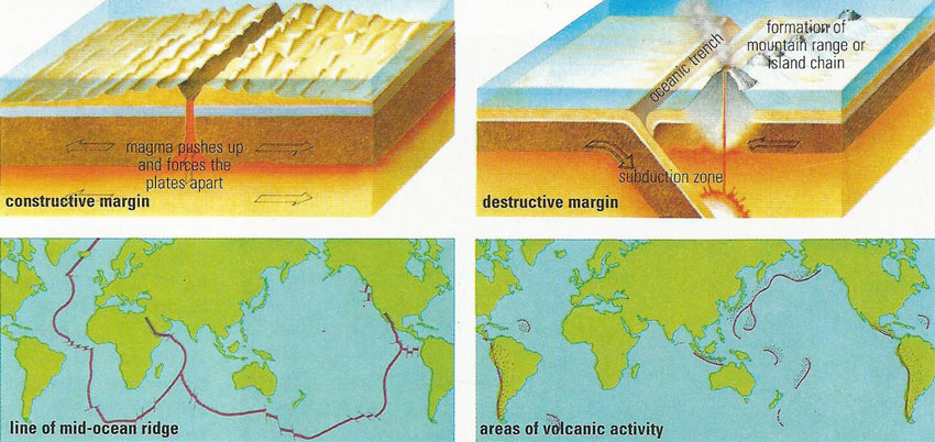 constructive and destructive margins in plate tectonics
