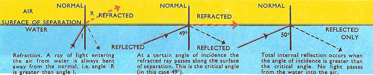 reflection and refraction at the boundary of water and air