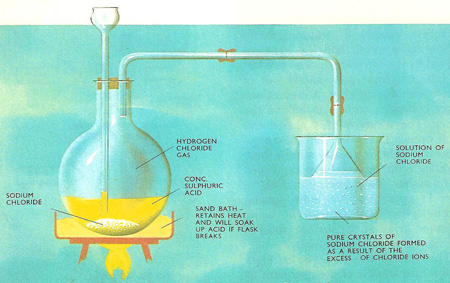 purification of sodium chloride