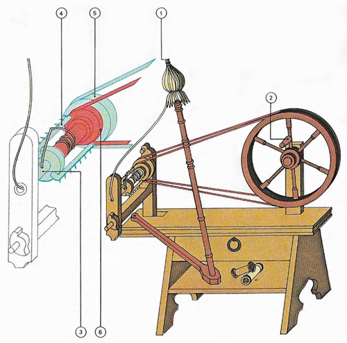 spinning wheel of 1480