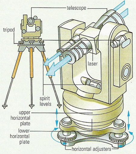 sandtheodolite labeled