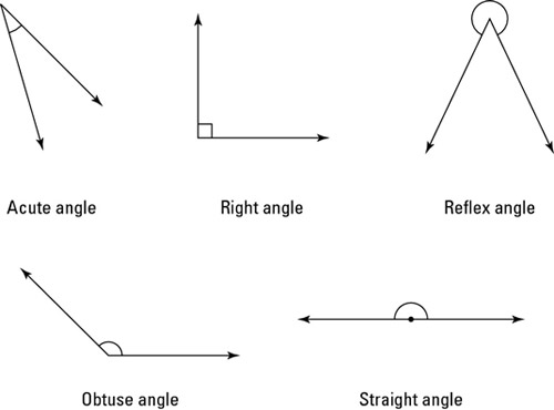 Image result for angles