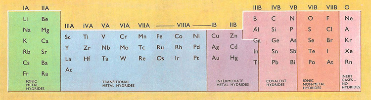 types of hydride