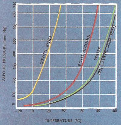 vapor pressure temperature chart: Vapor pressure