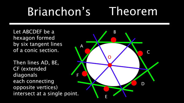 Brianchon's theorem