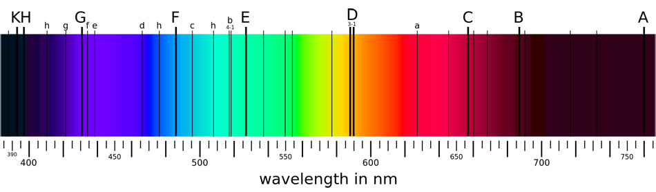 The H and K lines of ionized calcium appear to the far left in this spectrum showing the most prominent Fraunhofer lines