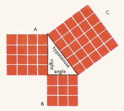 A diagram of the famous theorem of Pythagoras. The number of squares in A A plus B equals the number in C.
