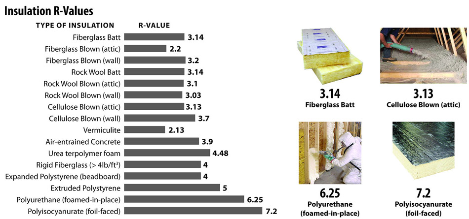 R-values comparison of various insulating materials