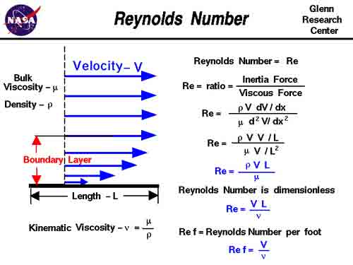 relationship between froude number and reynolds for laminar