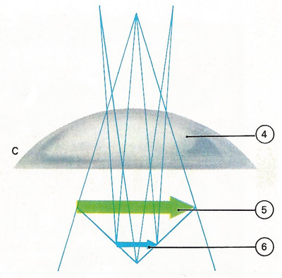 Roger Bacon's explanation of a convex lens