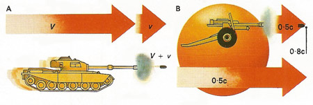 Low velocities accumulate by simple arithmetic. If a tank moving at velocity V fires a shell that leaves the gun at velocity v, then the shell will be traveling at V+v [A]. Addition of velocities near that of light (c) is different. If a hypothetical body moving relative to Earth at 0.5c had a supergun that fired a shell at 0.5c, the shell would appear from Earth to move at only 0.8c [B]