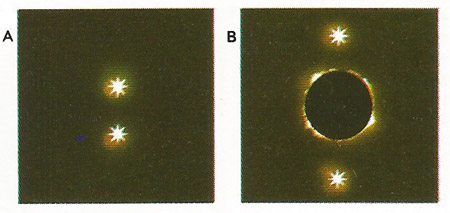 The bending of light by gravity was detected by photographing two stars normally [A] and in a solar eclipse [B].  As the light rays pass the Sun, they are bent by its field of gravity. As a result, the two stars appear to be farther apart [D] than usual [C]