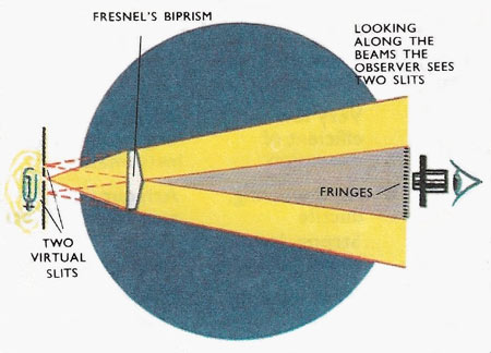 Path of the light rays in Fresnel's biprism. A person looking back through the prism, will see two imaginary slits