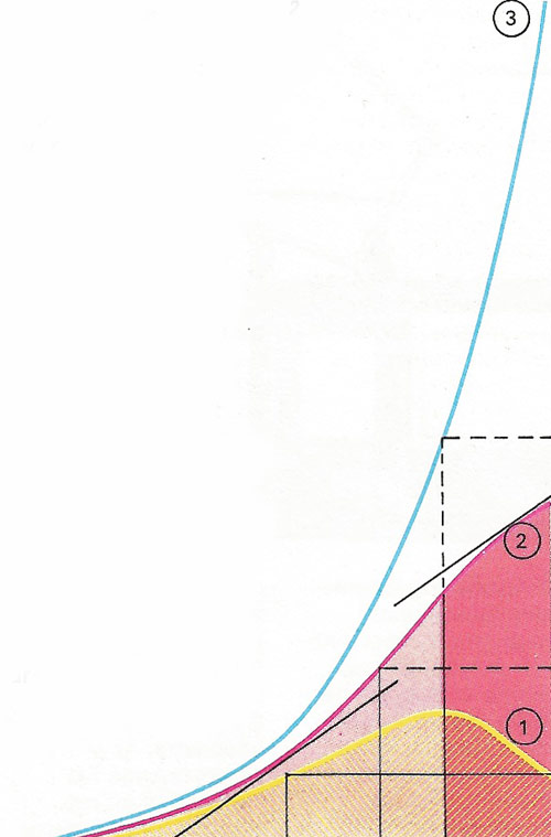 Calculus can be used to analyse a headline such as: 'Government acts to hold prices; rate of increase of inflation cut back'. Suppose curve 1 is the rate of increase of inflation. Inflation itself will be the integral of 1 - curve 2, whose rate if increase at each point is proportional to the height of curve 1. Thus the slopes shown (black) are equal. Inflation is the rate of increase of prices, so prices (curve 3) are the integral of curve 2. It is then obvious that prices are not being 'held'