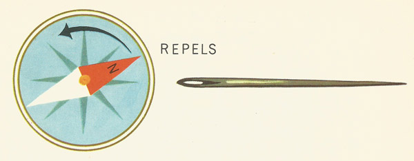 compass needle repelled by magnetised needle
