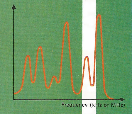 The complex waveform of all the signals entering the radio receiver's antenna will have many components in its frequency spectrum.Each peak is a broadcast on a specific frequency. Some stations are weak, some strong; tuning the radio moves a narrow frequency-acceptance band along the frequency scale to select just one of them. The small modulation is then decoded to give sound.e