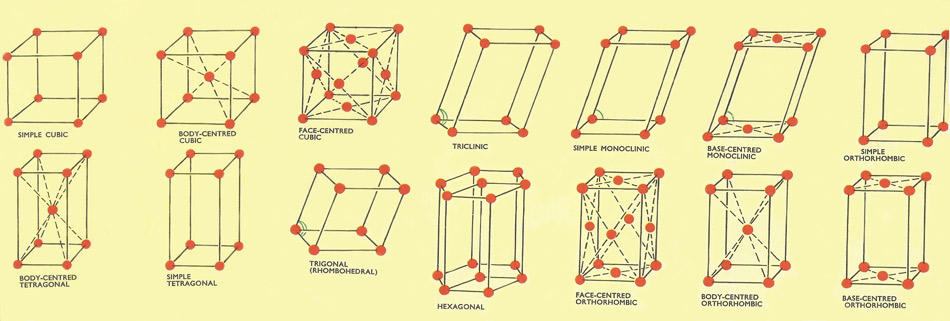 14 crystal lattices