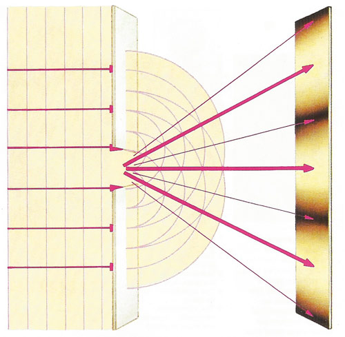 Diffraction occurs when a wave passes an edge