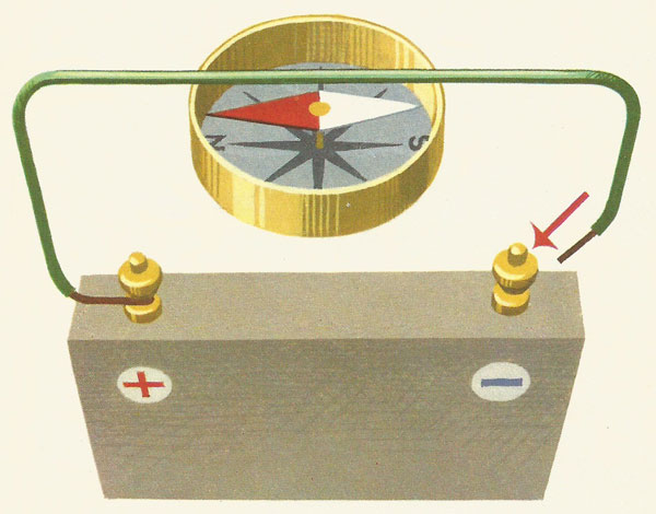 experiment to show effect of an electromagnet on a compass