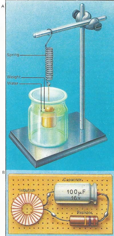 A weight suspended by a spring and an electrical circuit are mathematical maps of each other