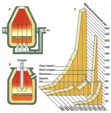 methods of steel production